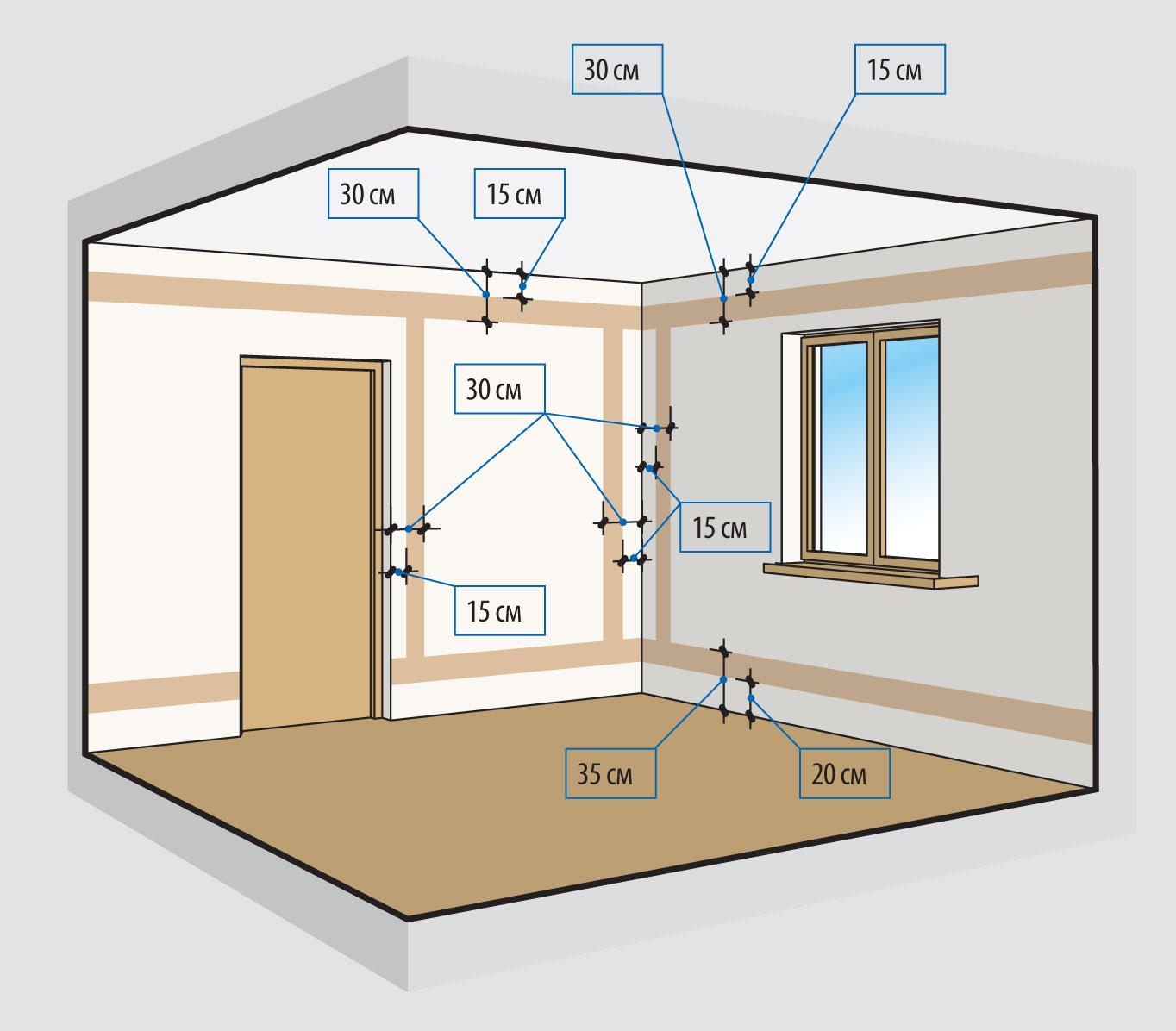 Сделать электропроводку в частном доме своими руками